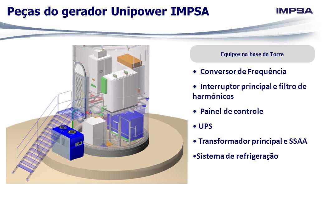 Equipos na base da Torre Conversor de Frequência Interruptor principal e filtro de harmónicos Painel de controle UPS Transformador principal e SSAA Si