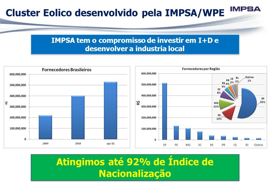 Cluster Eolico desenvolvido pela IMPSA/WPE IMPSA tem o compromisso de investir em I+D e desenvolver a industria local Atingimos até 92% de Índice de N