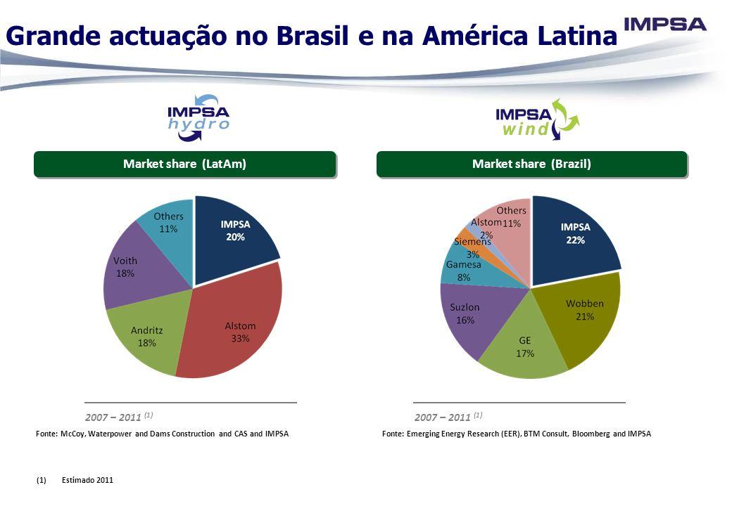 2007 – 2011 (1) Market share (LatAm) Market share (Brazil) Grande actuação no Brasil e na América Latina 2007 – 2011 (1) Fonte: Emerging Energy Resear