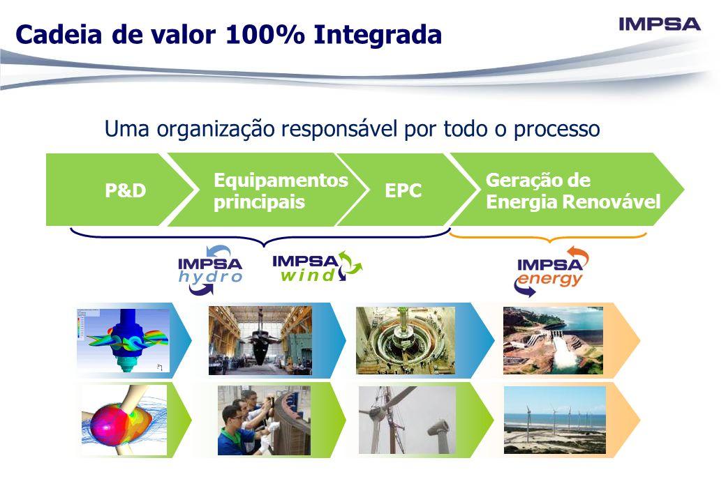 P&D Equipamentos principais EPC Geração de Energia Renovável Uma organização responsável por todo o processo Cadeia de valor 100% Integrada