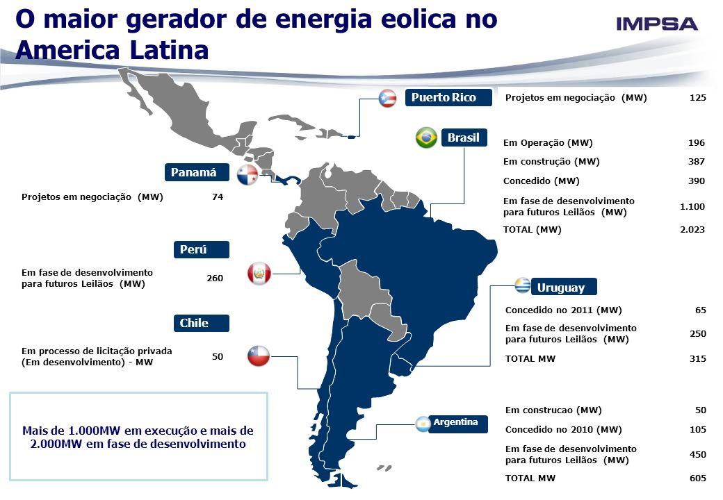 Brasil Panamá Uruguay Argentina Mais de 1.000MW em execução e mais de 2.000MW em fase de desenvolvimento O maior gerador de energia eolica no America