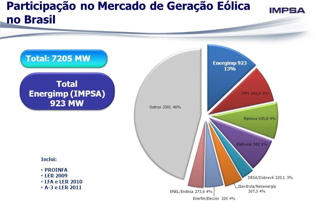 Participação no Mercado de Geração Eólica no Brasil Inclui: PROINFA LER 2009 LFA e LER 2010 A-3 e LER 2011 Total: 7205 MW Total Energimp (IMPSA) 923 M