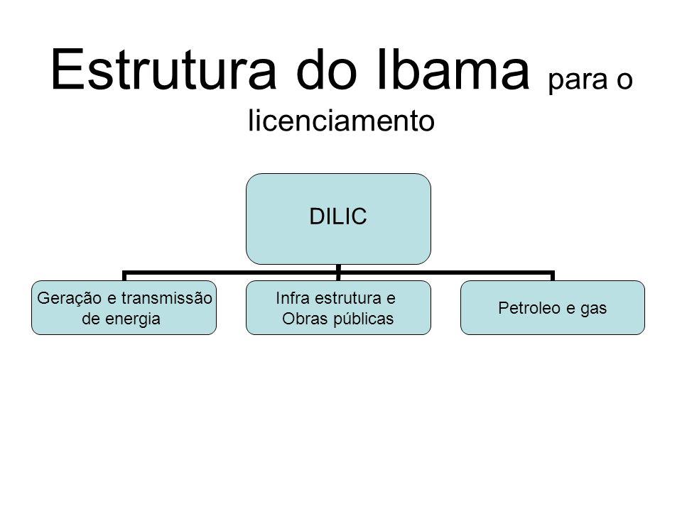 Estrutura do Ibama para o licenciamento DILIC Geração e transmissão de energia Infra estrutura e Obras públicas Petroleo e gas