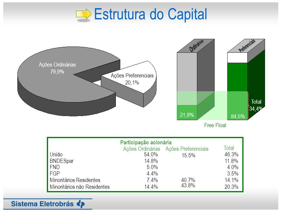Governança Corporativa ELET3 ELET6 XELTO XELTB Índice de Sustentabilidade Empresarial Meta : Até 2012