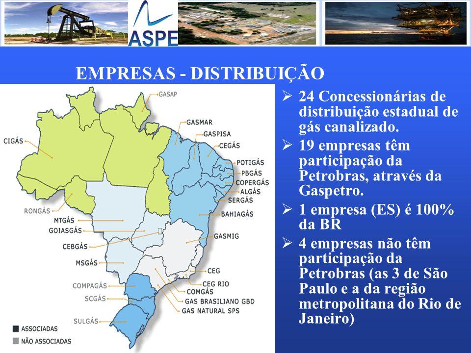 EMPRESAS - DISTRIBUIÇÃO 24 Concessionárias de distribuição estadual de gás canalizado. 19 empresas têm participação da Petrobras, através da Gaspetro.