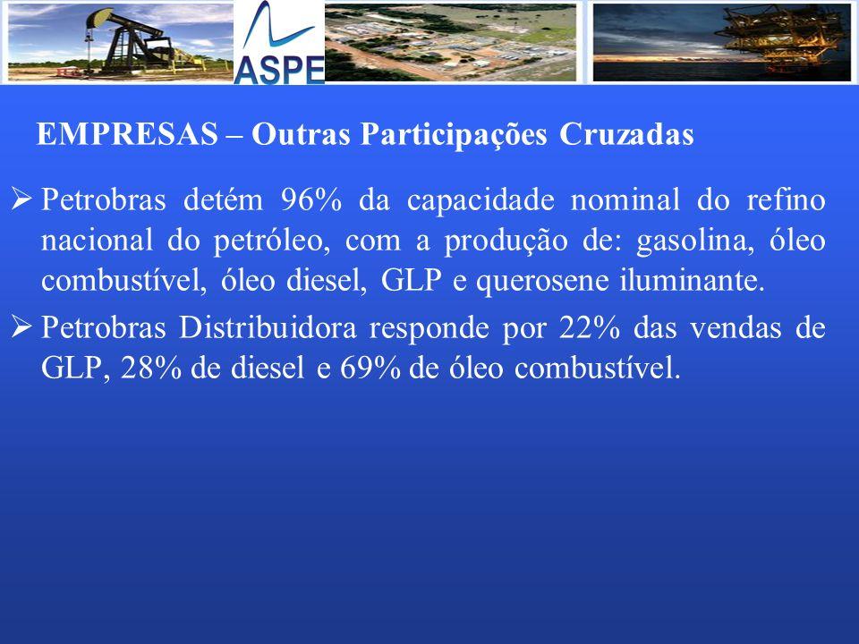 EMPRESAS – Outras Participações Cruzadas Petrobras detém 96% da capacidade nominal do refino nacional do petróleo, com a produção de: gasolina, óleo c