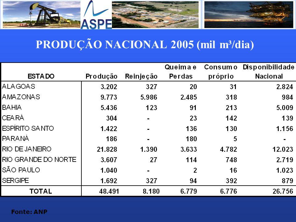 PRODUÇÃO NACIONAL 2005 (mil m³/dia) Fonte: ANP