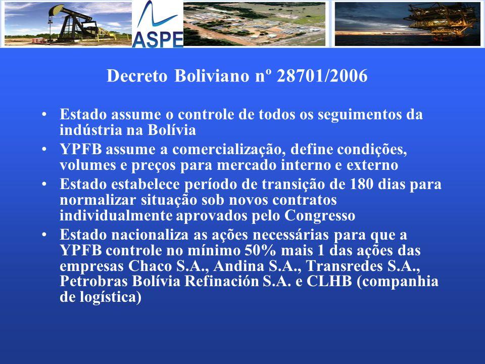 Decreto Boliviano nº 28701/2006 Estado assume o controle de todos os seguimentos da indústria na Bolívia YPFB assume a comercialização, define condiçõ