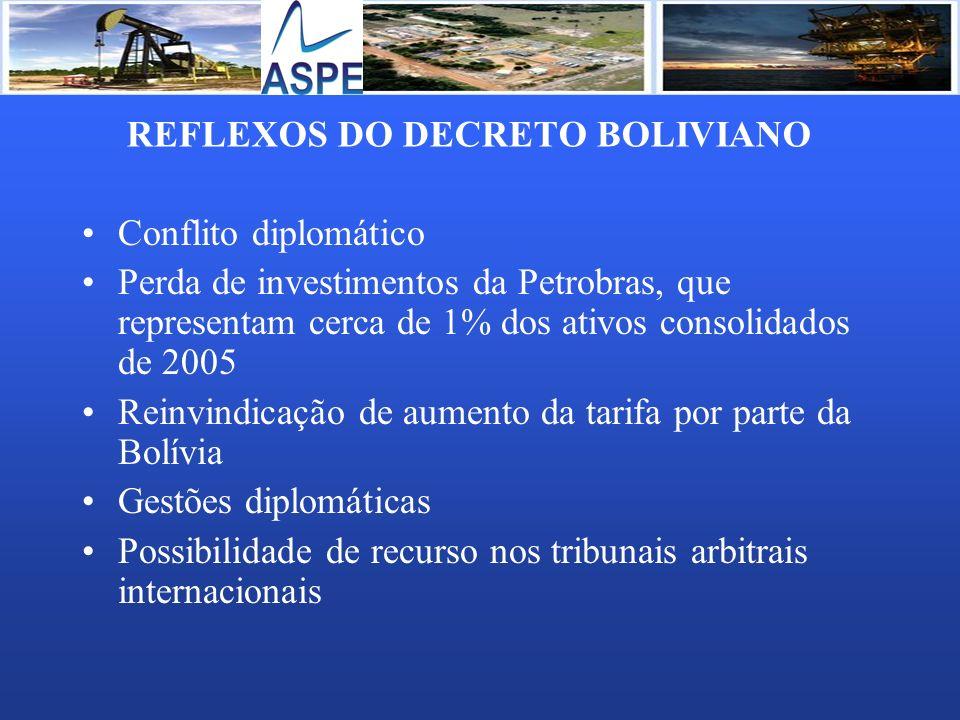 REFLEXOS DO DECRETO BOLIVIANO Conflito diplomático Perda de investimentos da Petrobras, que representam cerca de 1% dos ativos consolidados de 2005 Re