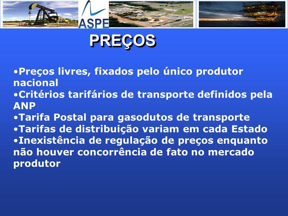 PREÇOSPREÇOS Preços livres, fixados pelo único produtor nacional Critérios tarifários de transporte definidos pela ANP Tarifa Postal para gasodutos de