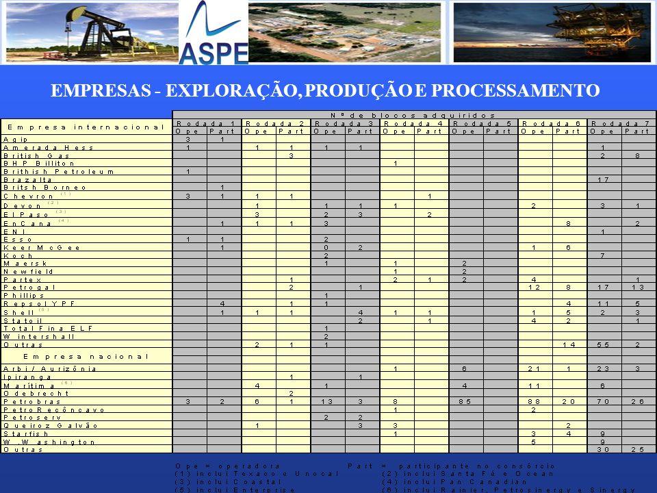 EMPRESAS - TRANSPORTE C/ GASODUTOS EM OPERAÇÃO Transpetro (100% Petrobras) – transporte marítimo, dutoviário e terminais de petróleo e derivados TSB Transportadora Sul Brasileira de Gás (25% Gaspetro) – gasoduto Uruguaiana-Porto Alegre TBG Transportadora Brasileira Gasoduto Bolíbia Brasil (51% Gaspetro) – gasbol GTB Gás Transboliviano (11% Gaspetro) – opera na Bolívia