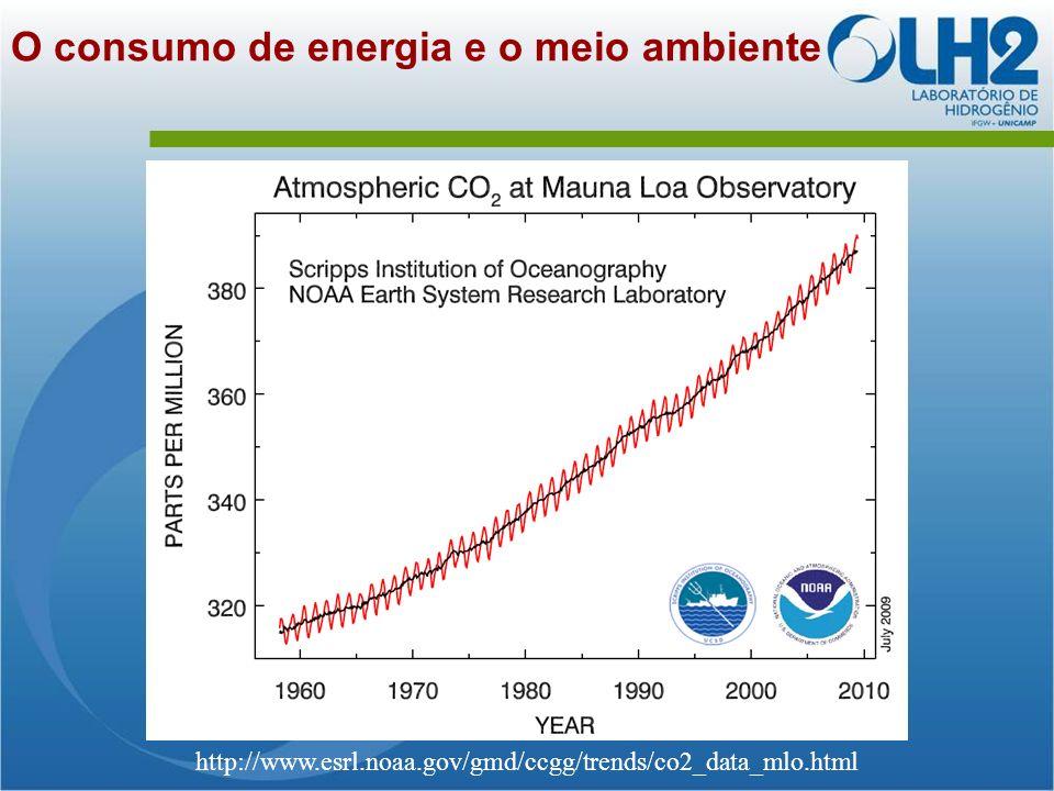 http://www.esrl.noaa.gov/gmd/ccgg/trends/co2_data_mlo.html