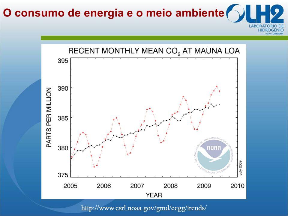 O consumo de energia e o meio ambiente http://www.esrl.noaa.gov/gmd/ccgg/trends/