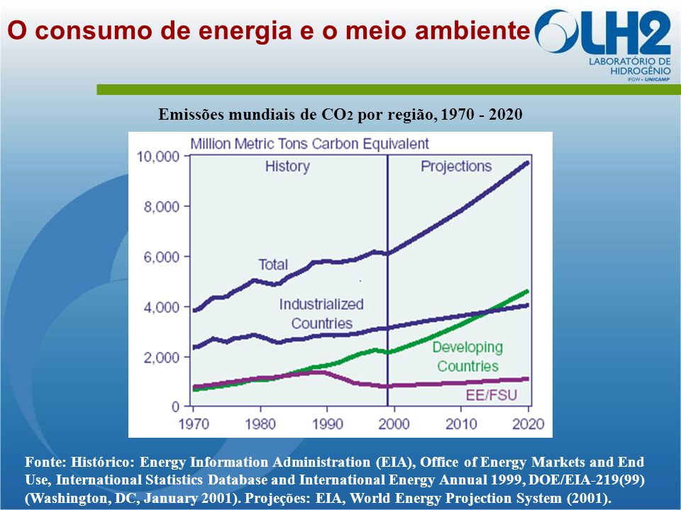 O consumo de energia e o meio ambiente Fonte: Histórico: Energy Information Administration (EIA), Office of Energy Markets and End Use, International Statistics Database and International Energy Annual 1999, DOE/EIA-219(99) (Washington, DC, January 2001).