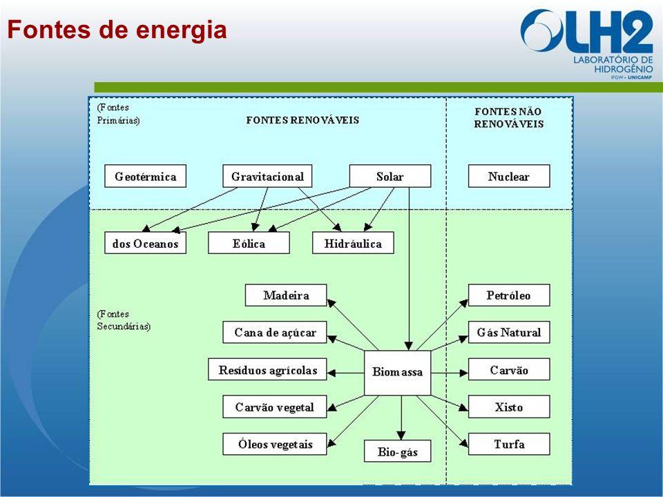 Fontes convencionais e alternativas DEFINIÇÕES: Fontes convencionais de energia: aquelas que atualmente são utilizadas com elevada intensidade (quantitativamente) e representam percentagens importantes da matriz energética.