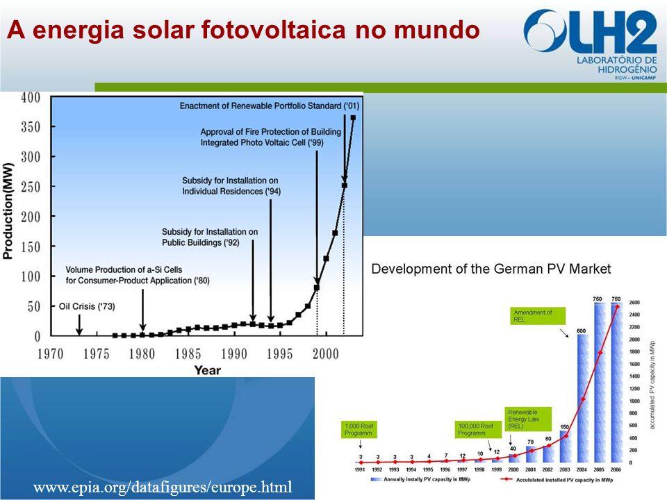 www.epia.org/datafigures/europe.html A energia solar fotovoltaica no mundo