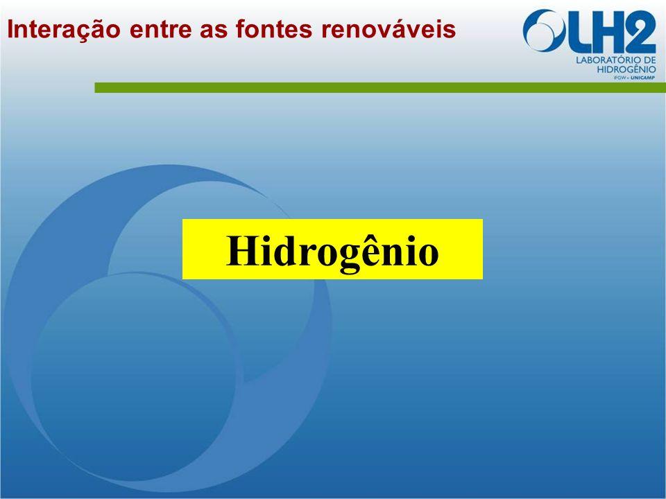 Interação entre as fontes renováveis Hidrogênio