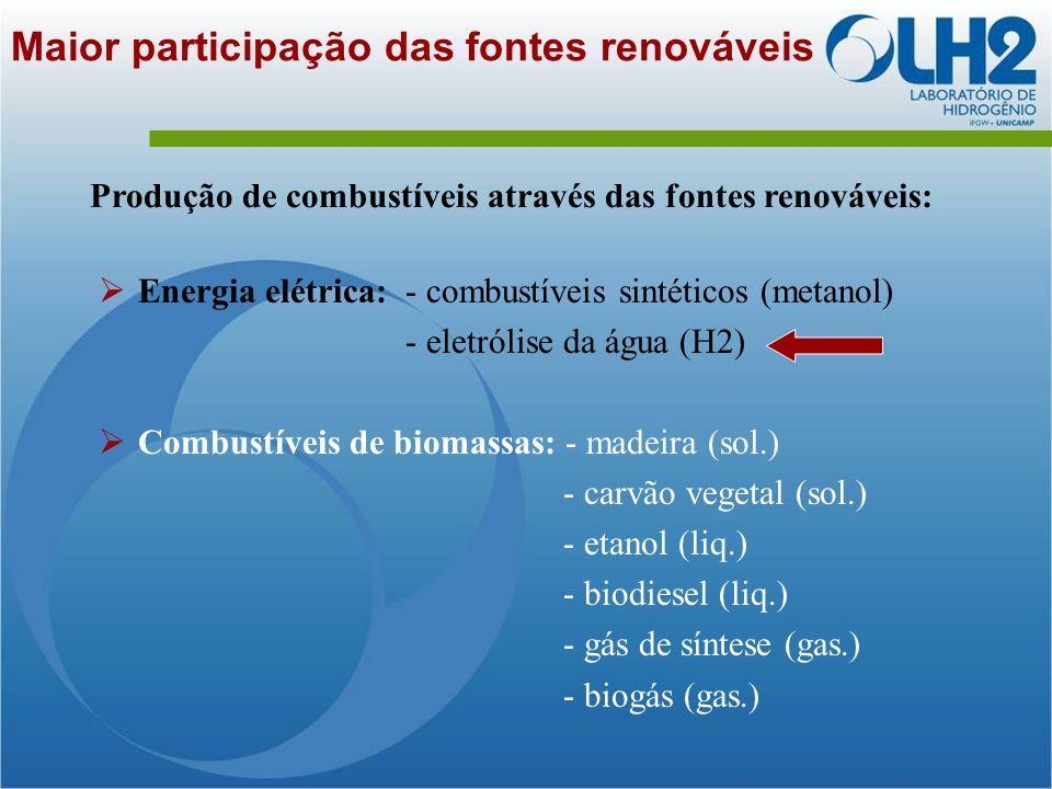 Maior participação das fontes renováveis Produção de combustíveis através das fontes renováveis: Energia elétrica: - combustíveis sintéticos (metanol) - eletrólise da água (H2) Combustíveis de biomassas: - madeira (sol.) - carvão vegetal (sol.) - etanol (liq.) - biodiesel (liq.) - gás de síntese (gas.) - biogás (gas.)