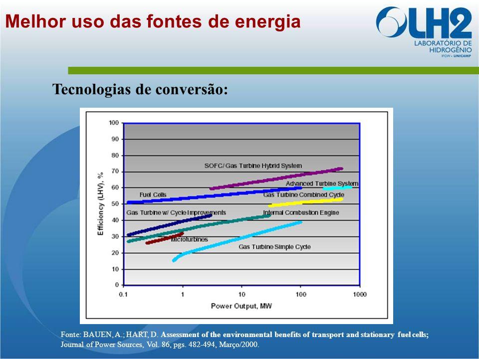 Melhor uso das fontes de energia Fonte: BAUEN, A.; HART, D.