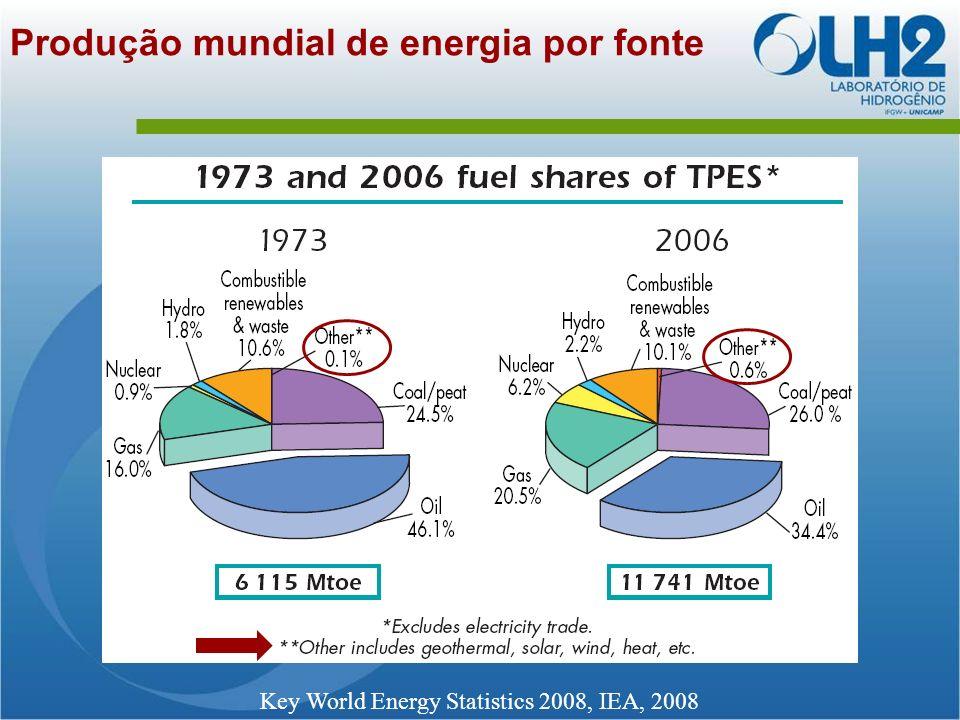 Produção mundial de energia por fonte Key World Energy Statistics 2008, IEA, 2008