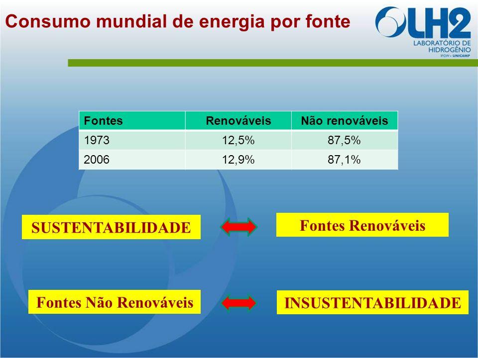 Consumo mundial de energia por fonte FontesRenováveisNão renováveis 197312,5%87,5% 200612,9%87,1% SUSTENTABILIDADE Fontes Renováveis Fontes Não Renováveis INSUSTENTABILIDADE