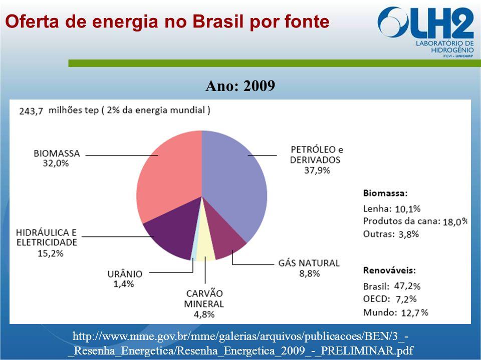 Oferta de energia no Brasil por fonte http://www.mme.gov.br/mme/galerias/arquivos/publicacoes/BEN/3_- _Resenha_Energetica/Resenha_Energetica_2009_-_PRELIMINAR.pdf Ano: 2009