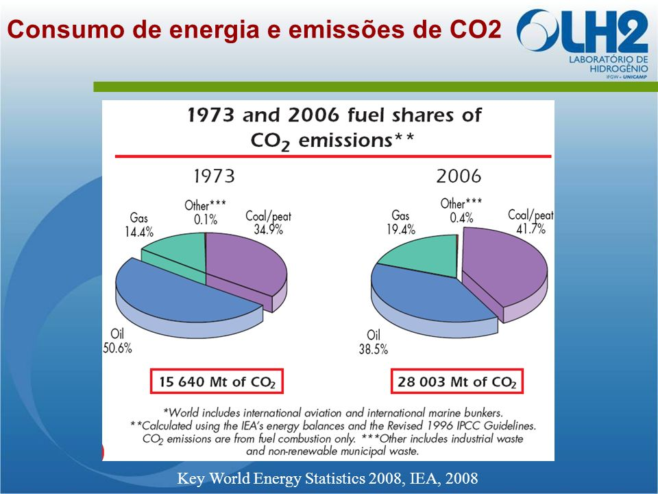 Consumo de energia e emissões de CO2 Key World Energy Statistics 2008, IEA, 2008