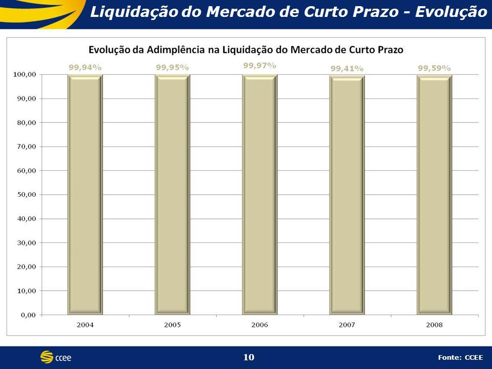 10 Liquidação do Mercado de Curto Prazo - Evolução 10 Fonte: CCEE