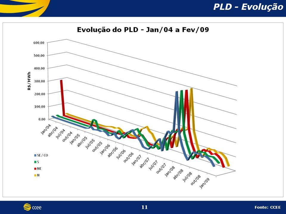 11 PLD - Evolução 11 Fonte: CCEE
