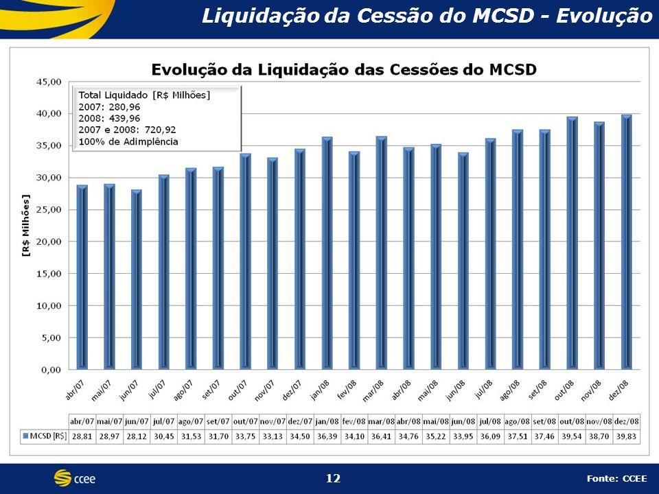 12 Liquidação da Cessão do MCSD - Evolução 12 Fonte: CCEE