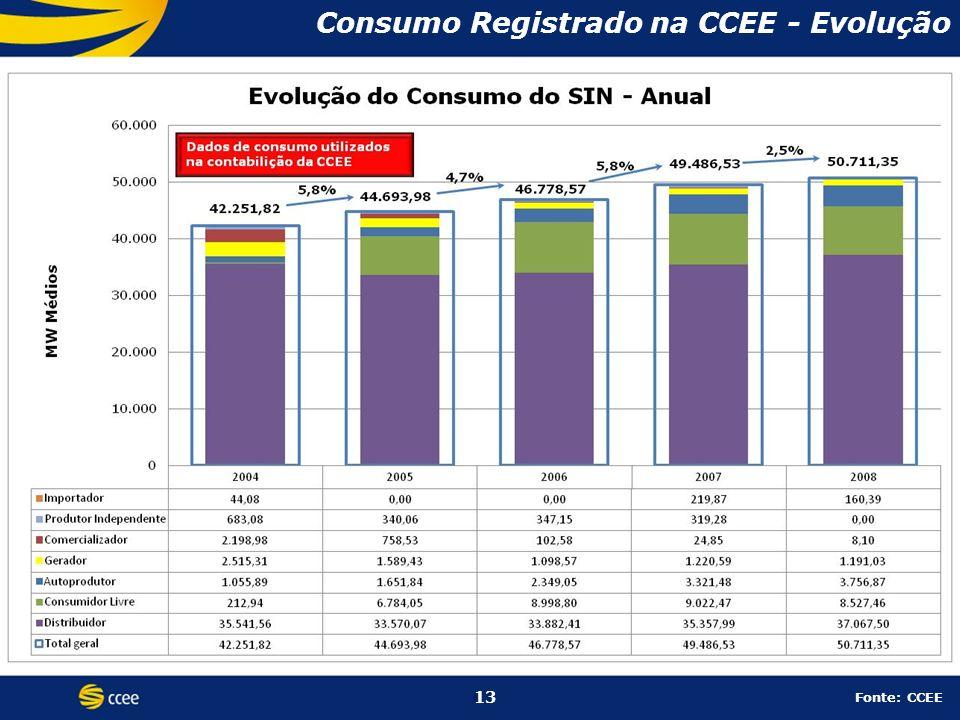 13 Consumo Registrado na CCEE - Evolução 13 Fonte: CCEE
