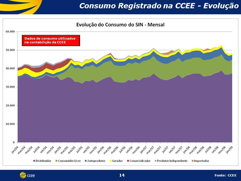 14 Consumo Registrado na CCEE - Evolução 14 Fonte: CCEE