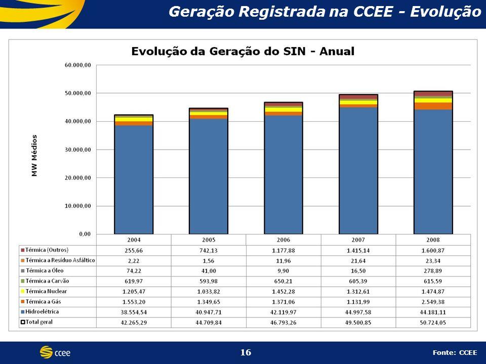 16 Geração Registrada na CCEE - Evolução 16 Fonte: CCEE