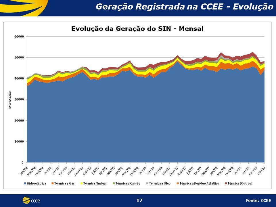 17 Geração Registrada na CCEE - Evolução 17 Fonte: CCEE