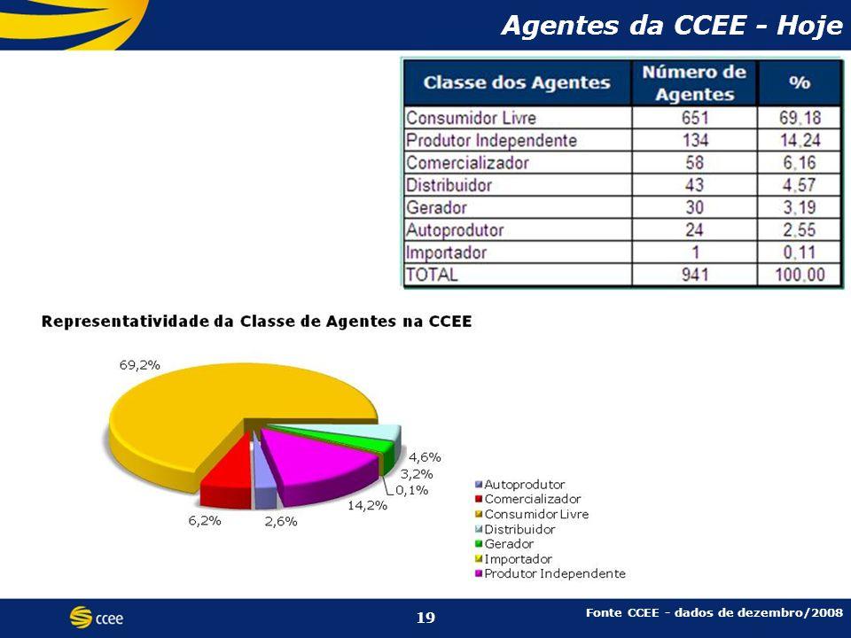 Agentes da CCEE Fonte CCEE - dados de dezembro/2008 Agentes da CCEE - Hoje 19