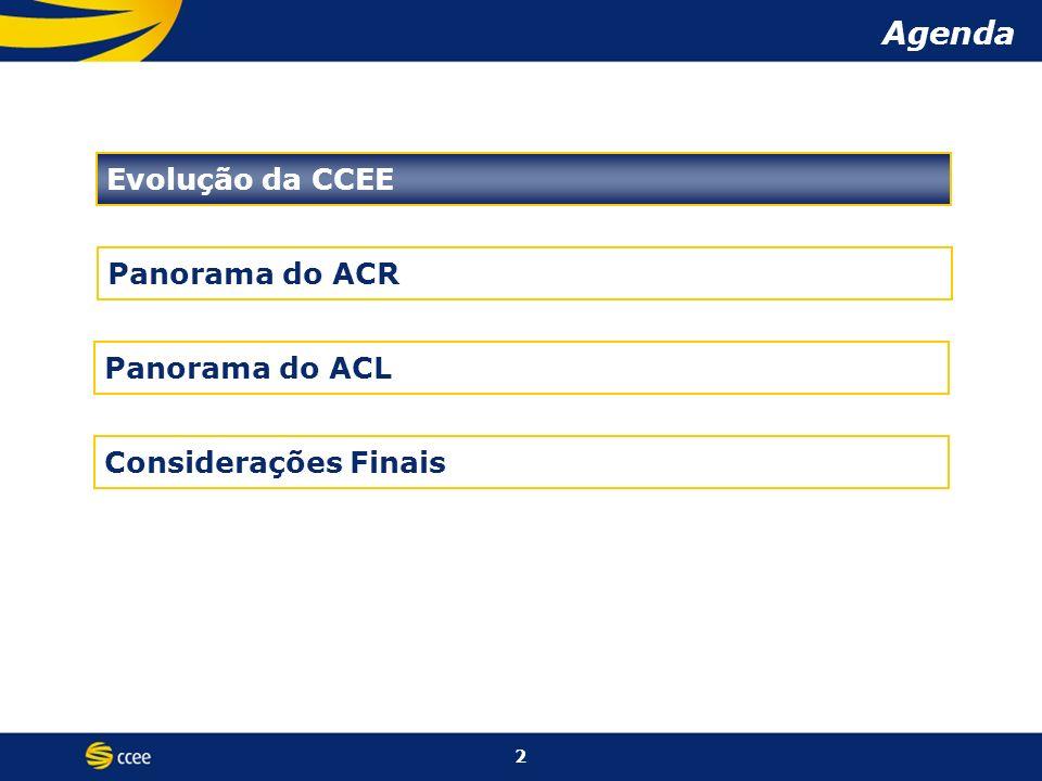 Considerações Finais Panorama do ACL Agenda Evolução da CCEE 2 Panorama do ACR