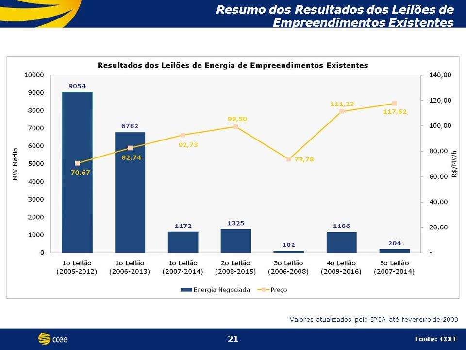 Resumo dos Resultados dos Leilões de Empreendimentos Existentes 21 Fonte: CCEE Valores atualizados pelo IPCA até fevereiro de 2009