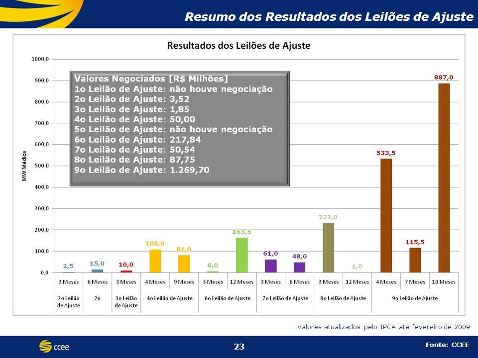 Resumo dos Resultados dos Leilões de Ajuste 23 Fonte: CCEE Valores atualizados pelo IPCA até fevereiro de 2009