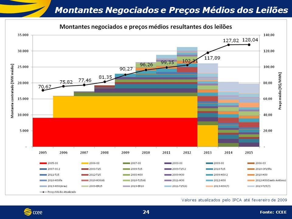 Montantes Negociados e Preços Médios dos Leilões 24 Fonte: CCEE Valores atualizados pelo IPCA até fevereiro de 2009