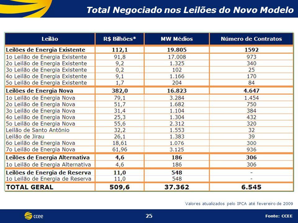 Total Negociado nos Leilões do Novo Modelo 25 Fonte: CCEE Valores atualizados pelo IPCA até fevereiro de 2009