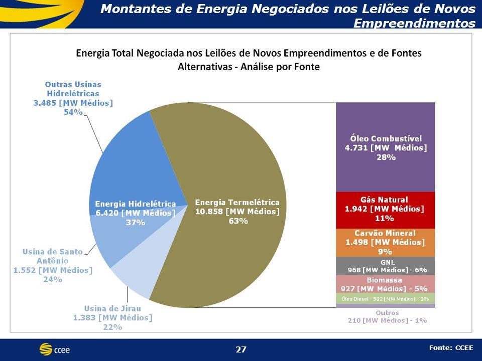 Montantes de Energia Negociados nos Leilões de Novos Empreendimentos Fonte: CCEE 27