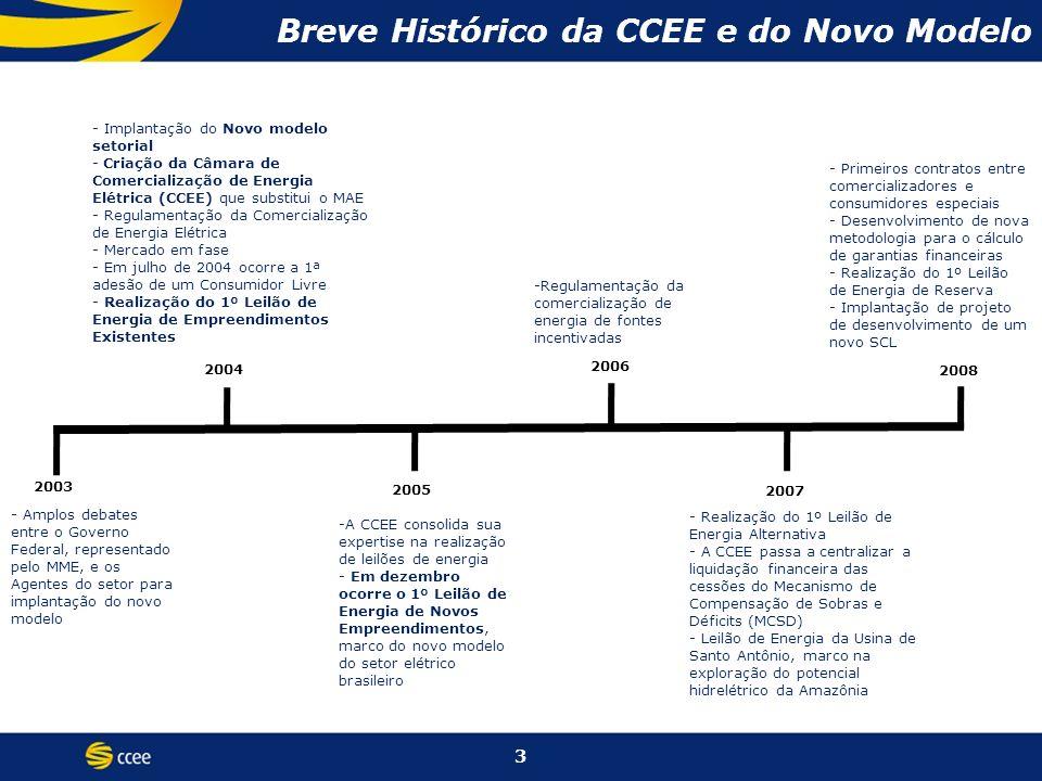 Breve Histórico da CCEE e do Novo Modelo - Implantação do Novo modelo setorial - Criação da Câmara de Comercialização de Energia Elétrica (CCEE) que substitui o MAE - Regulamentação da Comercialização de Energia Elétrica - Mercado em fase - Em julho de 2004 ocorre a 1ª adesão de um Consumidor Livre - Realização do 1º Leilão de Energia de Empreendimentos Existentes -Regulamentação da comercialização de energia de fontes incentivadas - Primeiros contratos entre comercializadores e consumidores especiais - Desenvolvimento de nova metodologia para o cálculo de garantias financeiras - Realização do 1º Leilão de Energia de Reserva - Implantação de projeto de desenvolvimento de um novo SCL 2003 2004 2005 2006 -A CCEE consolida sua expertise na realização de leilões de energia - Em dezembro ocorre o 1º Leilão de Energia de Novos Empreendimentos, marco do novo modelo do setor elétrico brasileiro 2008 2007 - Realização do 1º Leilão de Energia Alternativa - A CCEE passa a centralizar a liquidação financeira das cessões do Mecanismo de Compensação de Sobras e Déficits (MCSD) - Leilão de Energia da Usina de Santo Antônio, marco na exploração do potencial hidrelétrico da Amazônia 3 - Amplos debates entre o Governo Federal, representado pelo MME, e os Agentes do setor para implantação do novo modelo