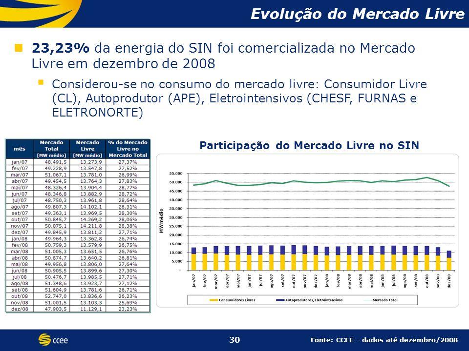 23,23% da energia do SIN foi comercializada no Mercado Livre em dezembro de 2008 Considerou-se no consumo do mercado livre: Consumidor Livre (CL), Autoprodutor (APE), Eletrointensivos (CHESF, FURNAS e ELETRONORTE) Evolução do Mercado Livre Participação do Mercado Livre no SIN 30 Fonte: CCEE - dados até dezembro/2008