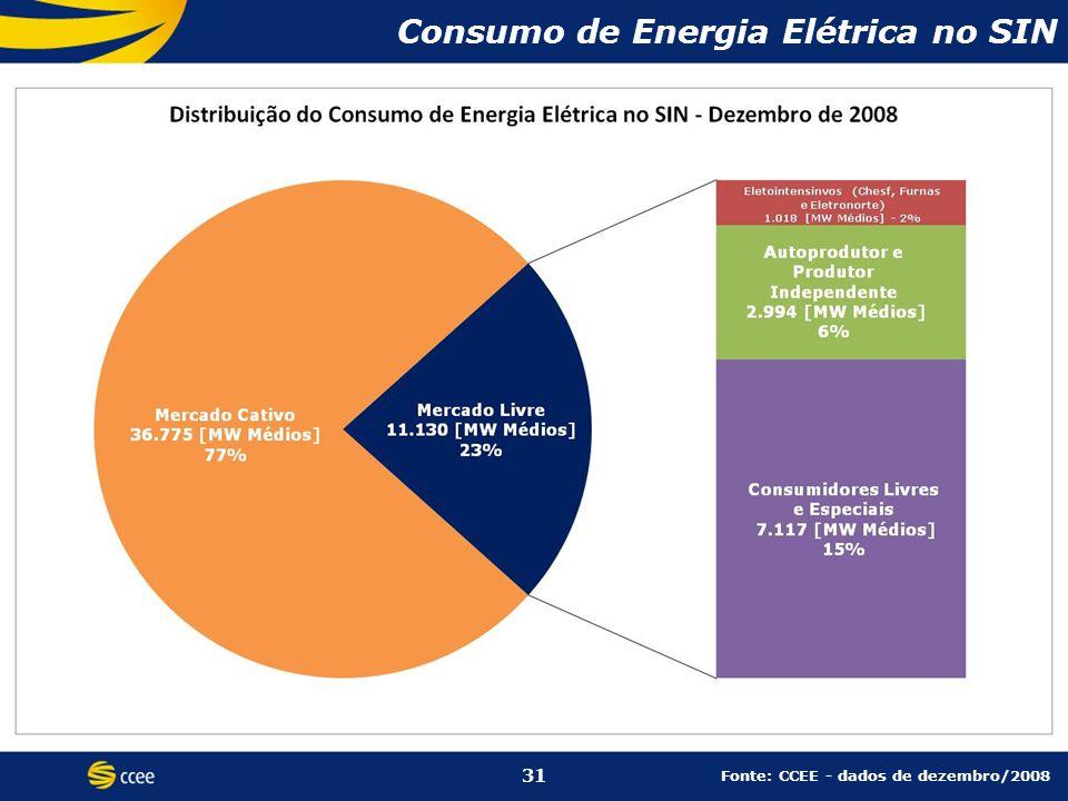 Consumo de Energia Elétrica no SIN Fonte: CCEE - dados de dezembro/2008 31