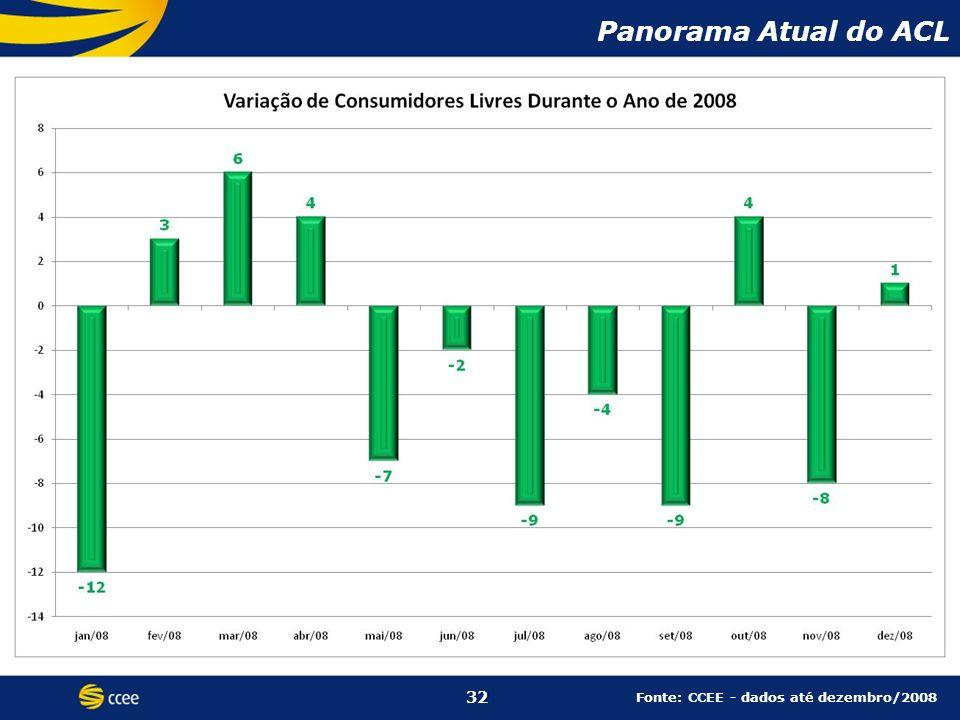 Panorama Atual do ACL 32 Fonte: CCEE - dados até dezembro/2008 32