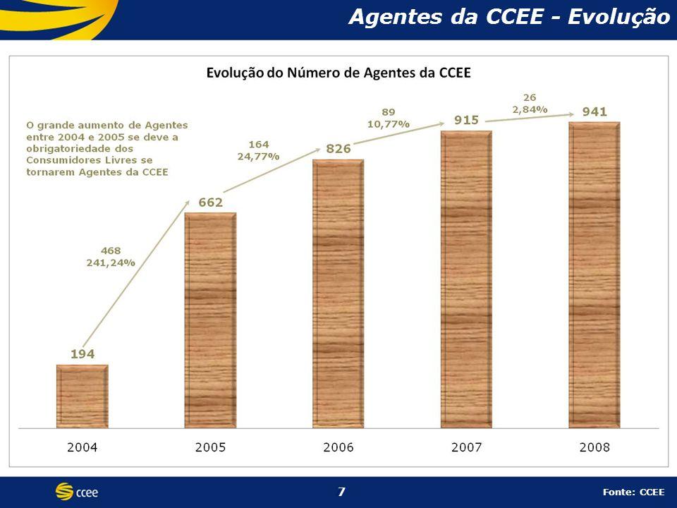 7 Agentes da CCEE - Evolução 7 Fonte: CCEE