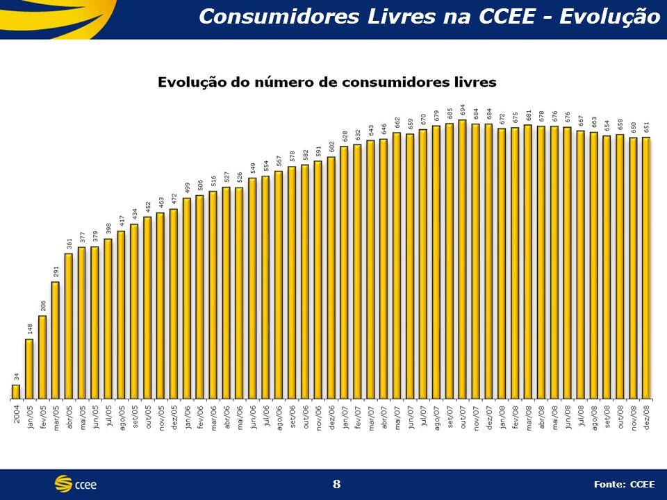 8 Consumidores Livres na CCEE - Evolução 8 Fonte: CCEE