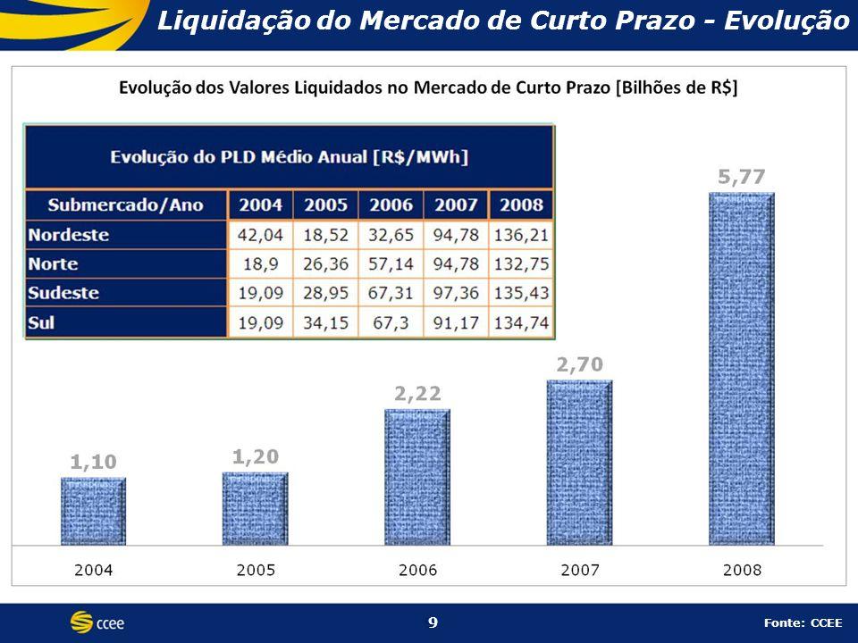 9 Liquidação do Mercado de Curto Prazo - Evolução 9 Fonte: CCEE