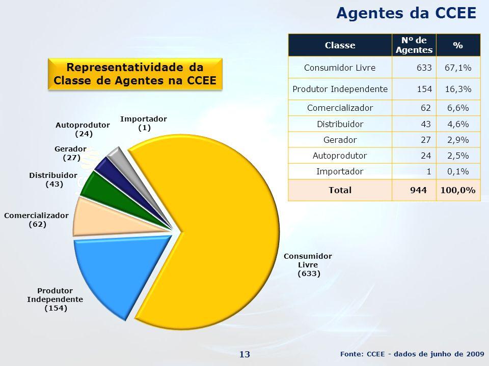 Agentes da CCEE Fonte: CCEE - dados de junho de 2009 Representatividade da Classe de Agentes na CCEE Classe Nº de Agentes % Consumidor Livre 63367,1% Produtor Independente 15416,3% Comercializador 626,6% Distribuidor 434,6% Gerador 272,9% Autoprodutor 242,5% Importador 10,1% Total 944100,0% 13