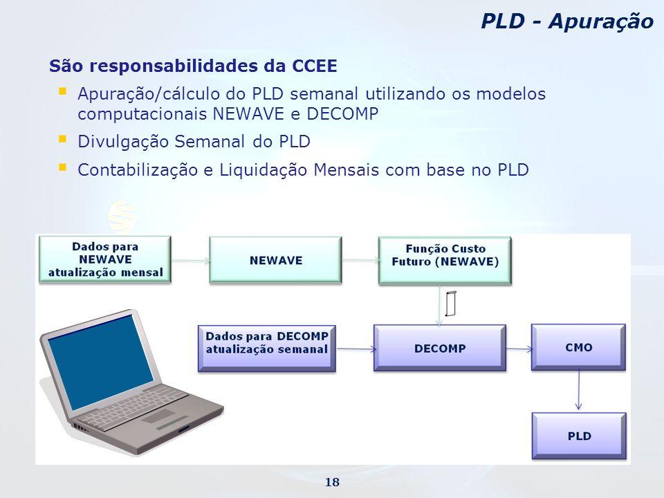São responsabilidades da CCEE Apuração/cálculo do PLD semanal utilizando os modelos computacionais NEWAVE e DECOMP Divulgação Semanal do PLD Contabilização e Liquidação Mensais com base no PLD PLD - Apuração 18